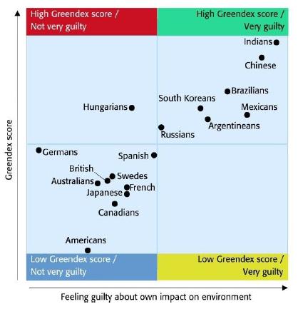 Greendex-vs-guilt