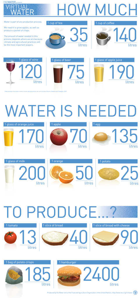 FAO-Infographic-Virtual-Water-en