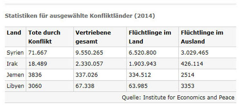Statistiken für ausgewählte Konfliktländer (2014), Quelle: Institute for Economics and Peace
